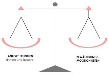 Stress ist ein Ungleichgewicht zwischen Anforderungen und Bewältigungsmöglichkeiten